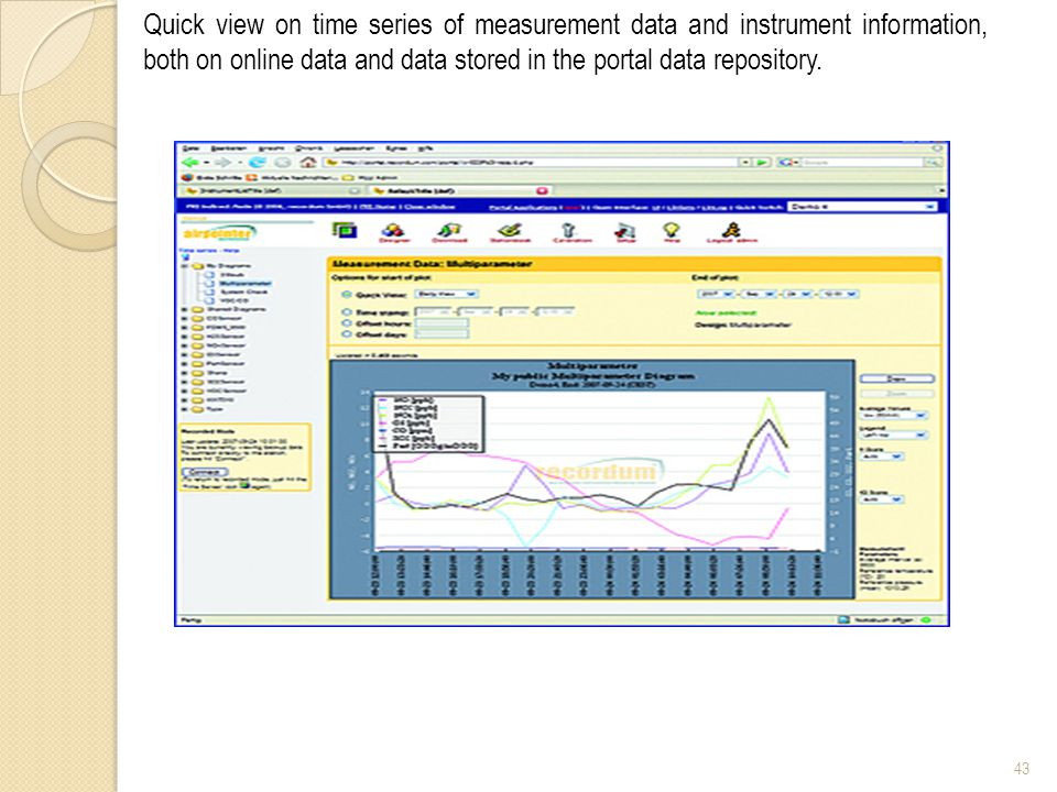 43 Quick view on time series of measurement data and instrument information, both on online data and data stored in the portal data repository.