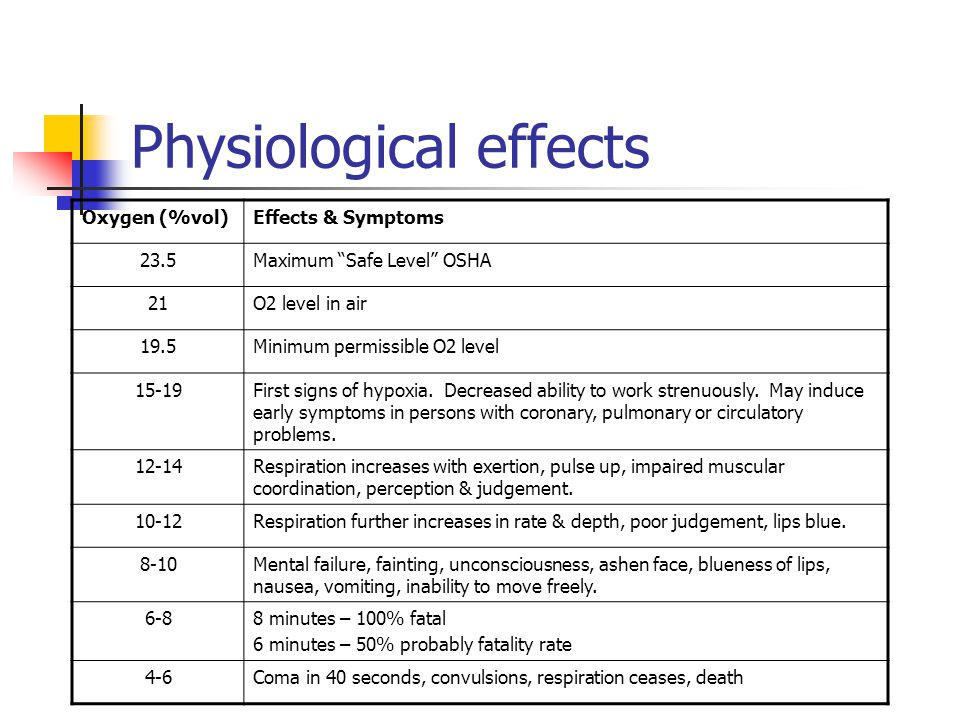Physiological effects Oxygen (%vol)Effects & Symptoms 23.5Maximum Safe Level OSHA 21O2 level in air 19.5Minimum permissible O2 level 15-19First signs