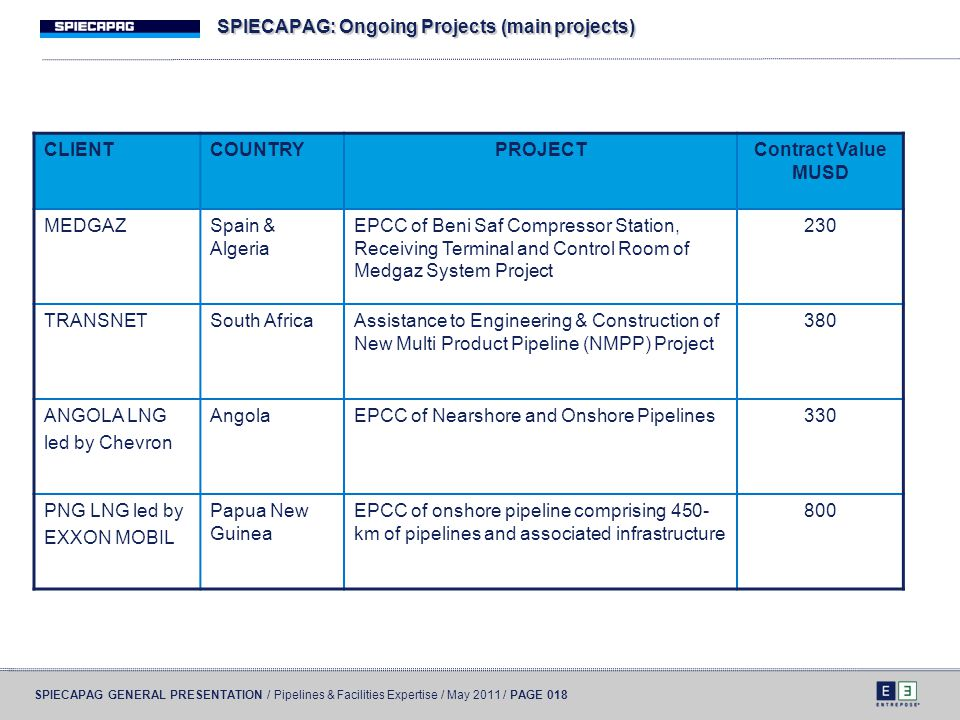 SPIECAPAG GENERAL PRESENTATION / Pipelines & Facilities Expertise / May 2011 / PAGE 018 SPIECAPAG: Ongoing Projects (main projects) CLIENTCOUNTRYPROJE