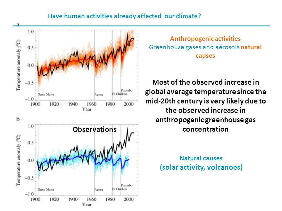 Natural causes (solar activity, volcanoes) Observations Anthropogenic activities Greenhouse gases and aérosols natural causes Most of the observed increase in global average temperature since the mid-20th century is very likely due to the observed increase in anthropogenic greenhouse gas concentration Have human activities already affected our climate