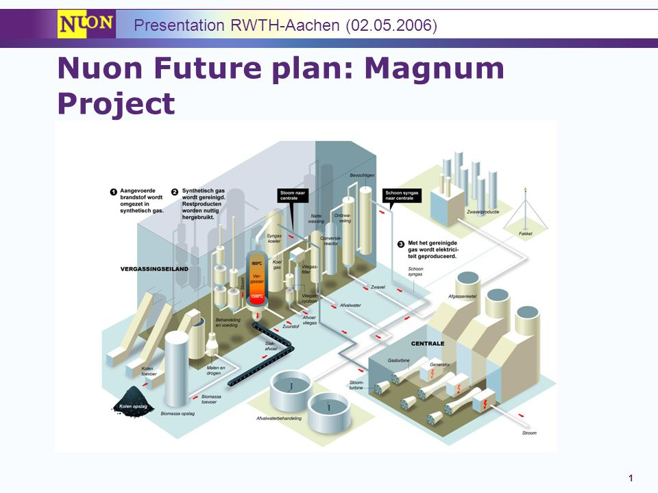1 Nuon Future plan: Magnum Project Presentation RWTH-Aachen (02.05.2006)