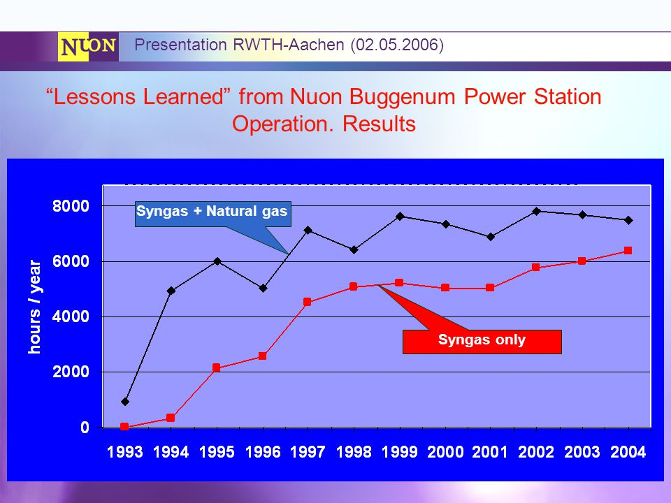MAGNUM Project Team August 2005 Presentation RWTH-Aachen (02.05.2006) Lessons Learned from Nuon Buggenum Power Station Operation.
