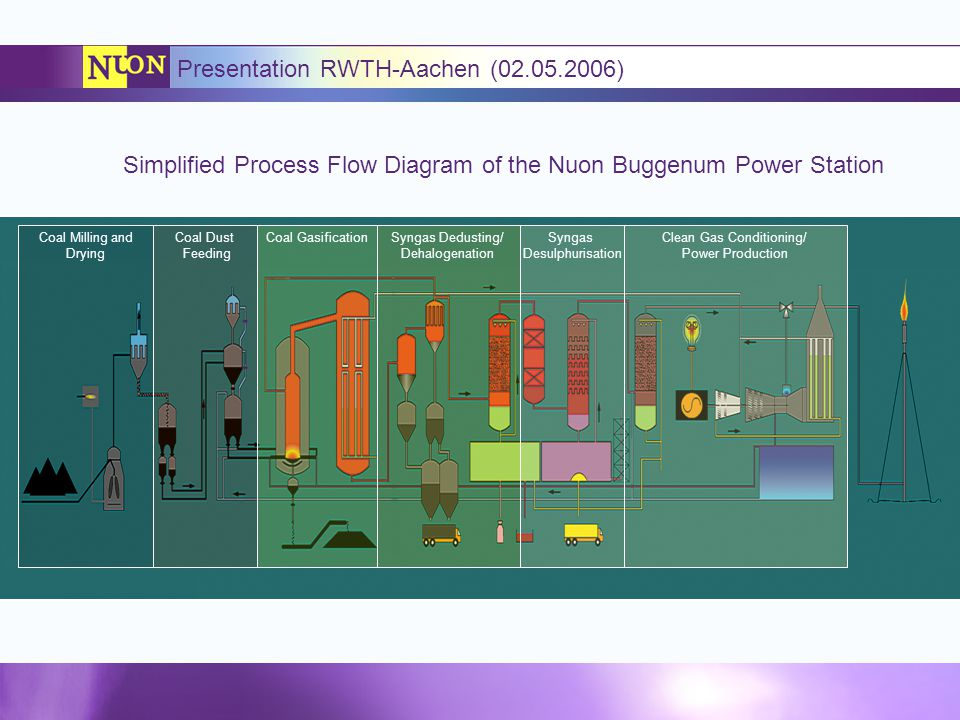 Coal Milling and Drying Coal Dust Feeding Coal GasificationSyngas Dedusting/ Dehalogenation Syngas Desulphurisation Clean Gas Conditioning/ Power Production Presentation RWTH-Aachen (02.05.2006) Simplified Process Flow Diagram of the Nuon Buggenum Power Station