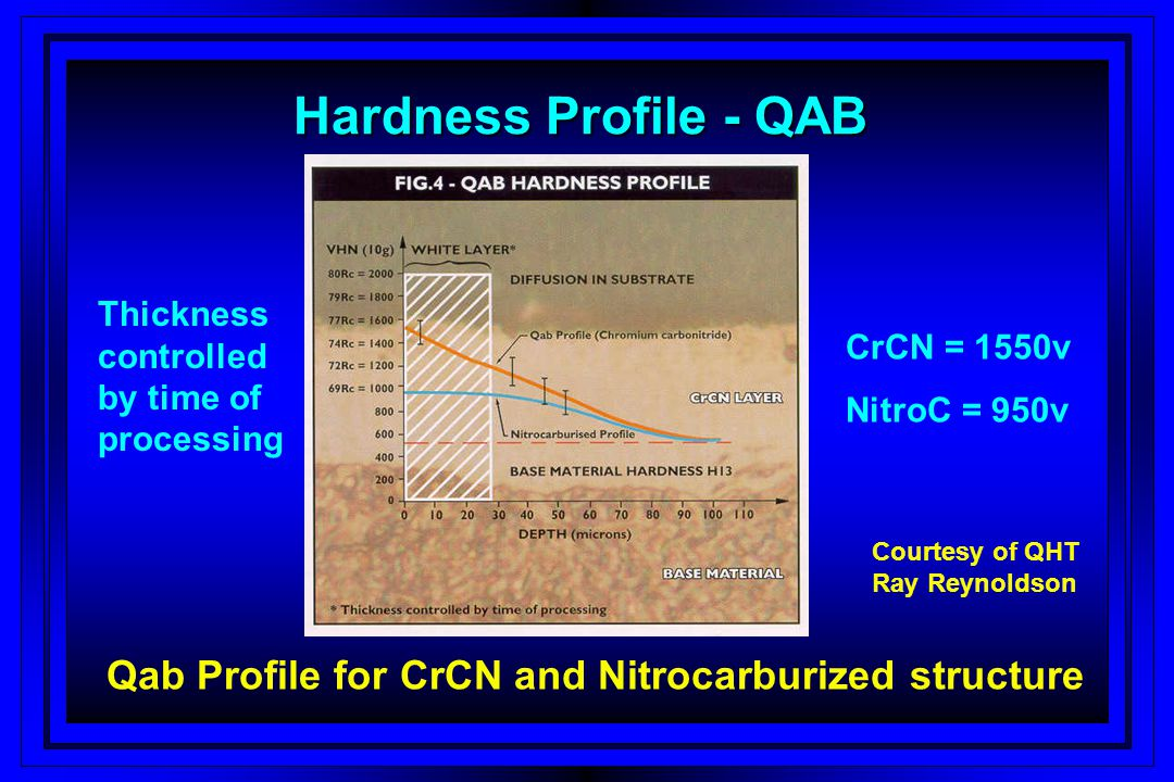 Distribution of Elements in White Layer % of Cr highest near surface Thickness controlled by time of processing CrCN = 1550v NitroC = 950v Courtesy of QHT Ray Reynoldson