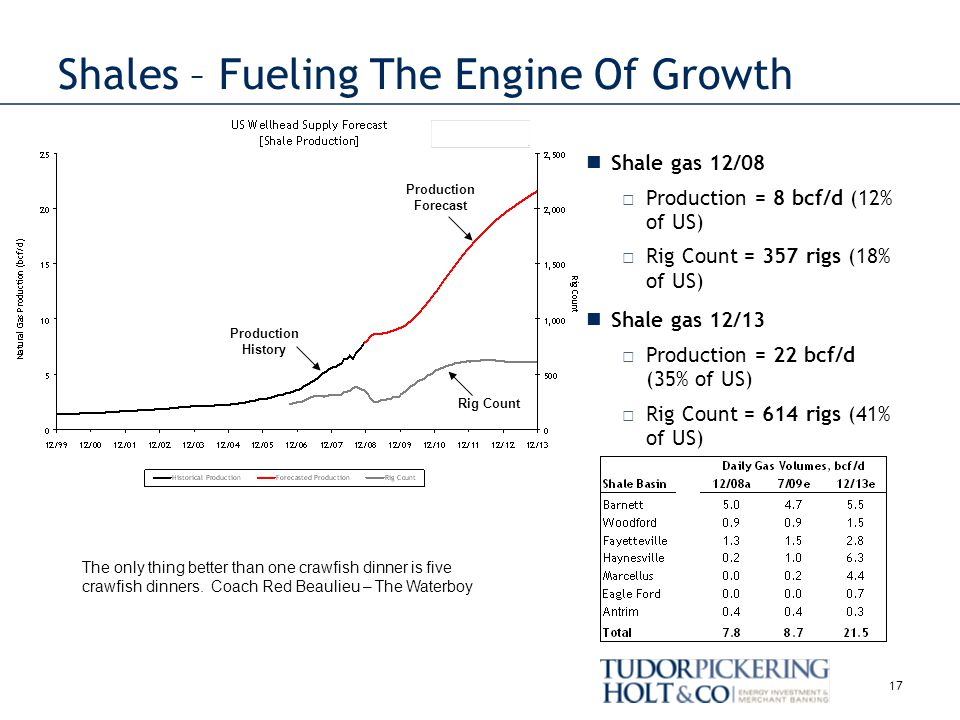 Production History Shales – Fueling The Engine Of Growth Rig Count Production Forecast 17 Shale gas 12/08 Production = 8 bcf/d (12% of US) Rig Count = 357 rigs (18% of US) Shale gas 12/13 Production = 22 bcf/d (35% of US) Rig Count = 614 rigs (41% of US) The only thing better than one crawfish dinner is five crawfish dinners.