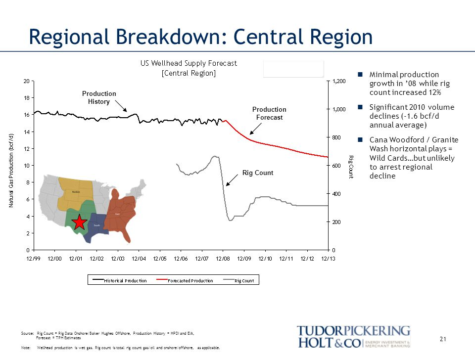 Production History Regional Breakdown: Central Region Rig Count Production Forecast 21 Minimal production growth in 08 while rig count increased 12% Significant 2010 volume declines (-1.6 bcf/d annual average) Cana Woodford / Granite Wash horizontal plays = Wild Cards…but unlikely to arrest regional decline Source: Rig Count = Rig Data Onshore/Baker Hughes Offshore, Production History = HPDI and EIA, Forecast = TPH Estimates Note: Wellhead production is wet gas.