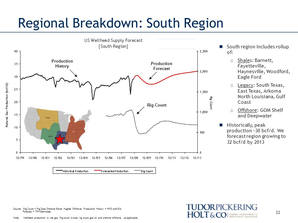 Production History Regional Breakdown: South Region Rig Count Production Forecast 22 South region includes rollup of: Shales: Barnett, Fayetteville, Haynesville, Woodford, Eagle Ford Legacy: South Texas, East Texas, Arkoma North Louisiana, Gulf Coast Offshore: GOM Shelf and Deepwater Historically, peak production ~30 bcf/d.