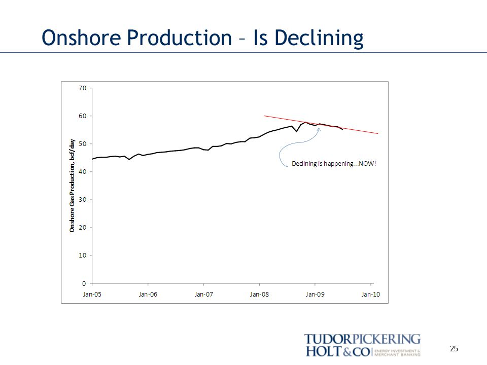 Onshore Production – Is Declining 25