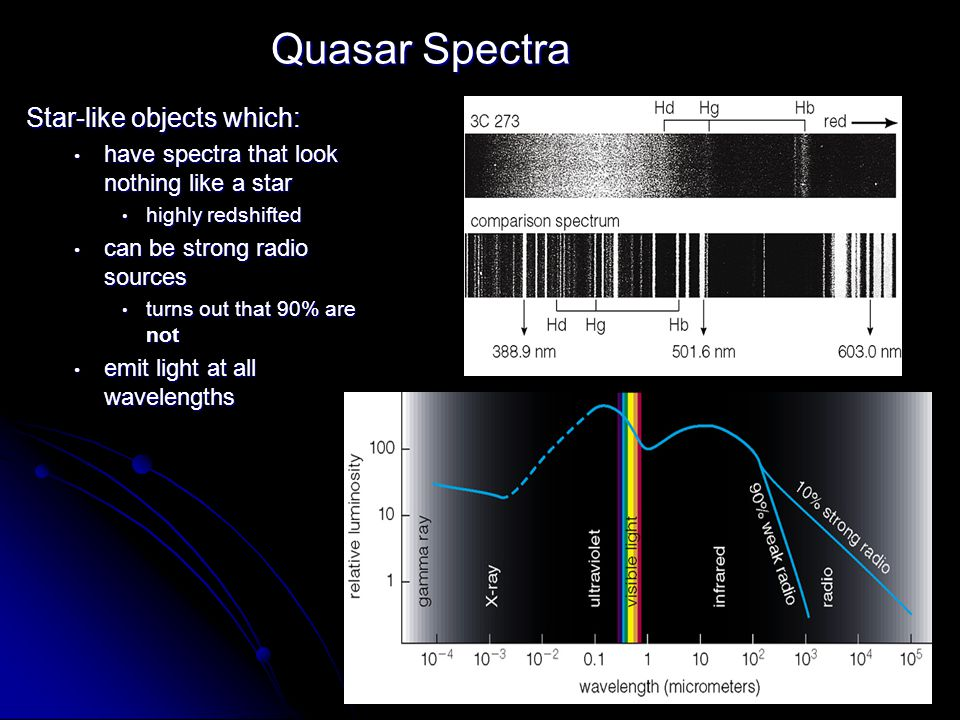 Quasar Spectra Star-like objects which: have spectra that look nothing like a star have spectra that look nothing like a star highly redshifted highly