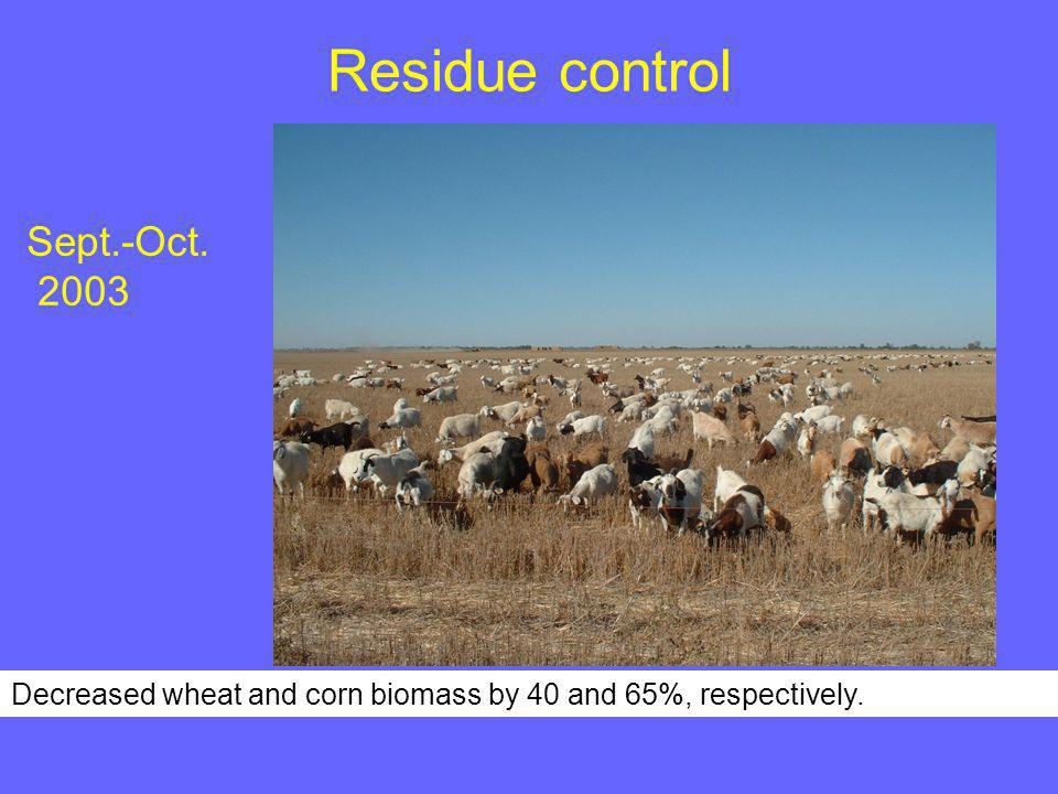 Residue control Sept.-Oct. 2003 Decreased wheat and corn biomass by 40 and 65%, respectively.