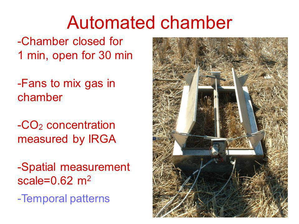 Automated chamber -Chamber closed for 1 min, open for 30 min -Fans to mix gas in chamber -CO 2 concentration measured by IRGA -Spatial measurement scale=0.62 m 2 -Temporal patterns
