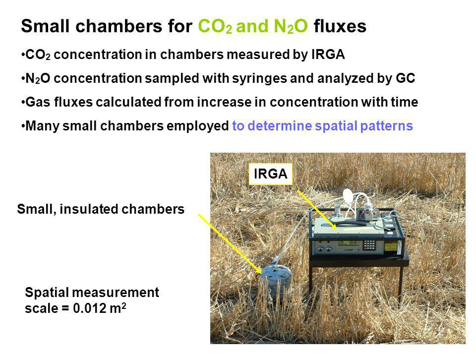 Small chambers for CO 2 and N 2 O fluxes CO 2 concentration in chambers measured by IRGA N 2 O concentration sampled with syringes and analyzed by GC Gas fluxes calculated from increase in concentration with time Many small chambers employed to determine spatial patterns Spatial measurement scale = 0.012 m 2 Small, insulated chambers IRGA