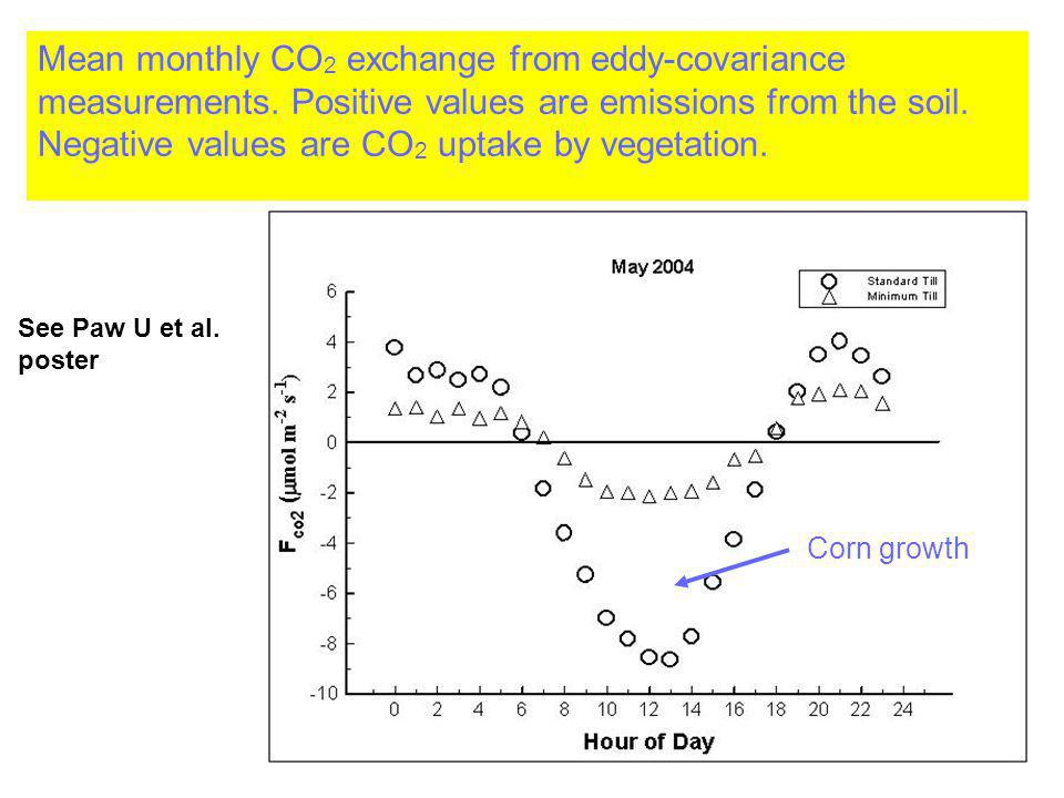 Mean monthly CO 2 exchange from eddy-covariance measurements. Positive values are emissions from the soil. Negative values are CO 2 uptake by vegetati