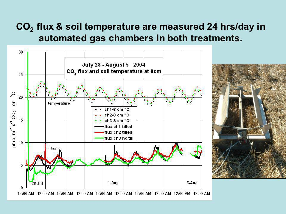 CO 2 flux & soil temperature are measured 24 hrs/day in automated gas chambers in both treatments.