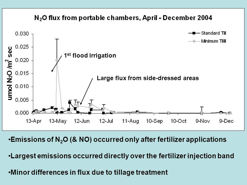 Emissions of N 2 O (& NO) occurred only after fertilizer applications Largest emissions occurred directly over the fertilizer injection band Minor differences in flux due to tillage treatment 1 st flood irrigation Large flux from side-dressed areas