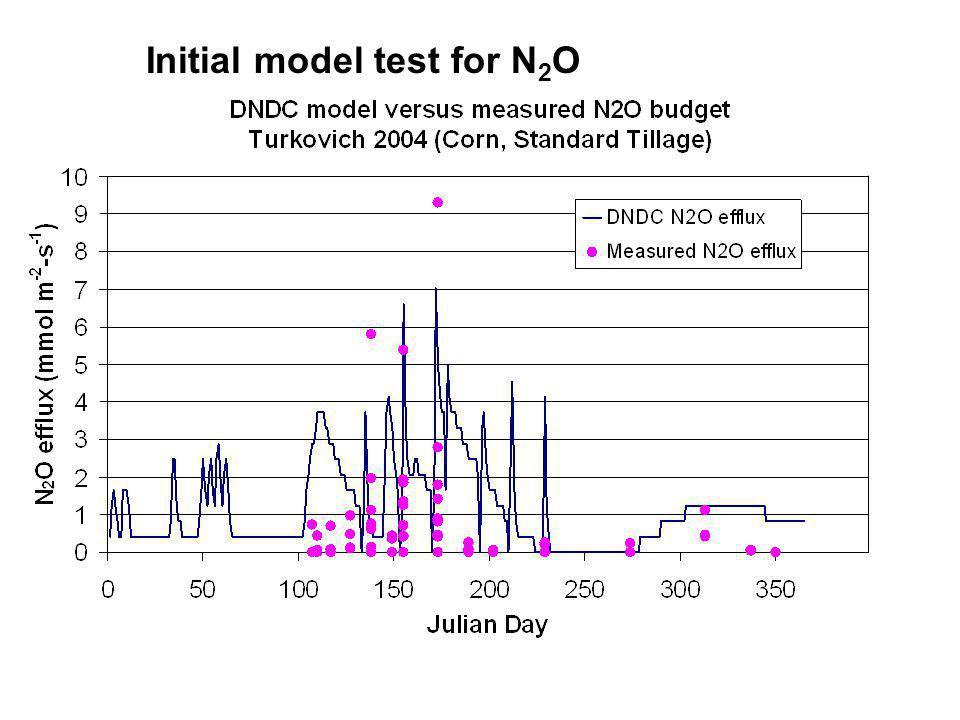 Initial model test for N 2 O