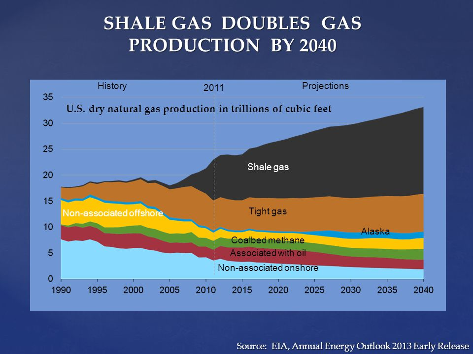 SHALE GAS DOUBLES GAS PRODUCTION BY 2040 U.S.
