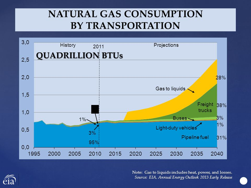 NATURAL GAS CONSUMPTION BY TRANSPORTATION QUADRILLION BTUs Note: Gas to liquids includes heat, power, and losses.