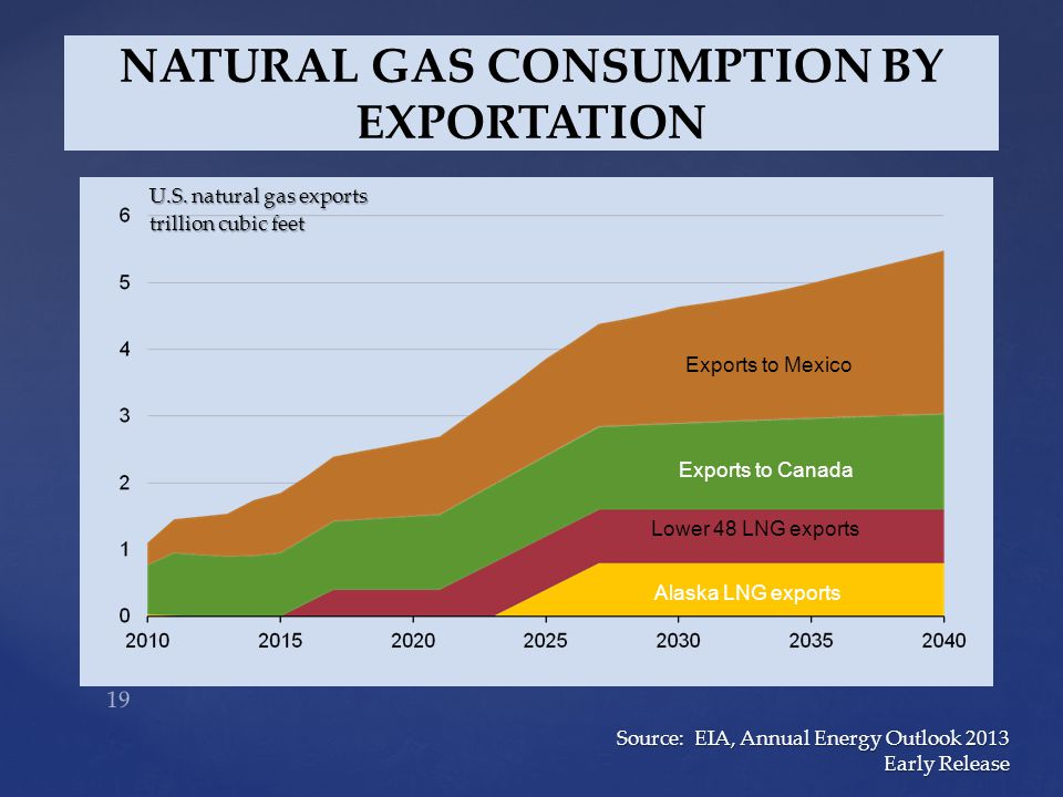 NATURAL GAS CONSUMPTION BY EXPORTATION U.S.