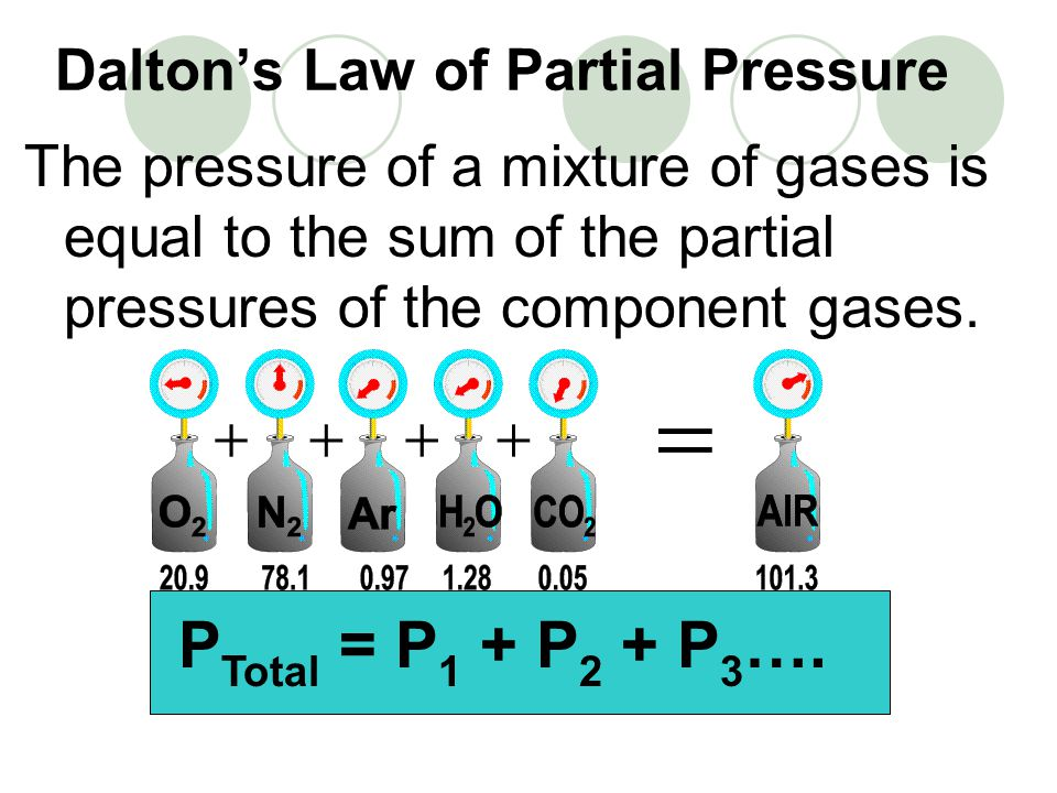 Daltons Law of Partial Pressure The pressure of a mixture of gases is equal to the sum of the partial pressures of the component gases.