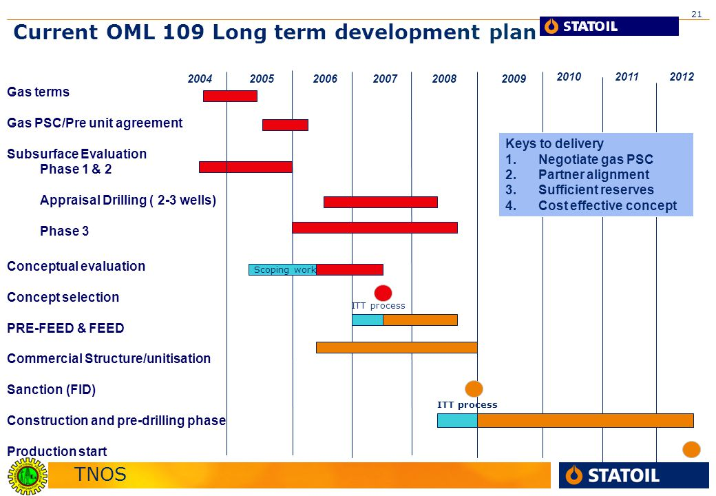 TNOS 21 20092005 Current OML 109 Long term development plan 200620072008 20102011 2012 2004 Gas terms Gas PSC/Pre unit agreement Subsurface Evaluation