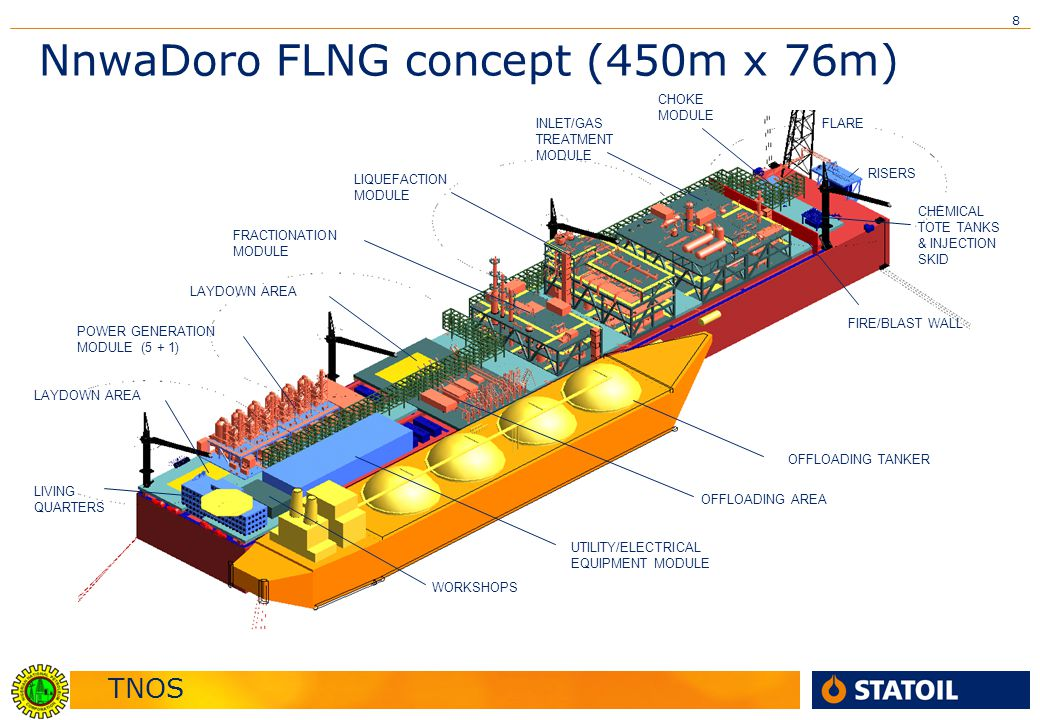 TNOS 8 NnwaDoro FLNG concept (450m x 76m) FLARE FIRE/BLAST WALL INLET/GAS TREATMENT MODULE LIQUEFACTION MODULE FRACTIONATION MODULE LAYDOWN AREA POWER