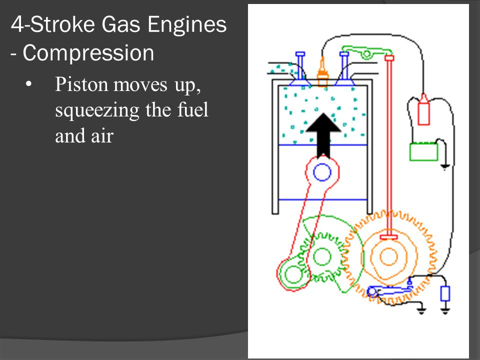 4-Stroke Gas Engines - Compression Piston moves up, squeezing the fuel and air