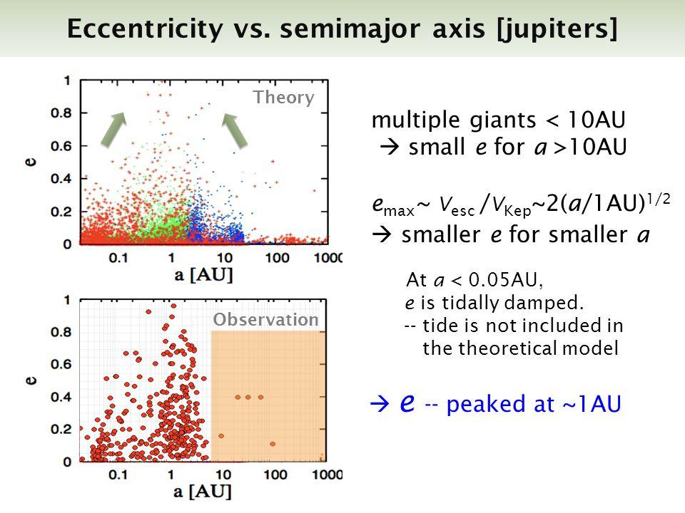 Eccentricity vs. semimajor axis [jupiters] Theory Theory(Ida & Lin) Observation multiple giants < 10AU small e for a >10AU e max ~ V esc / V Kep ~2(a/