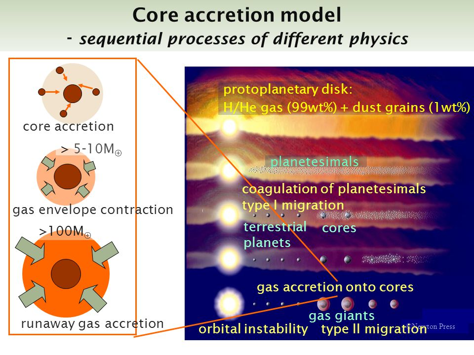 gas giants Core accretion model - sequential processes of different physics planetesimals ©Newton Press cores protoplanetary disk: H/He gas (99wt%) + dust grains (1wt%) core accretion gas envelope contraction runaway gas accretion >100M > 5 - 10M coagulation of planetesimals terrestrial planets gas accretion onto cores type I migration type II migrationorbital instability