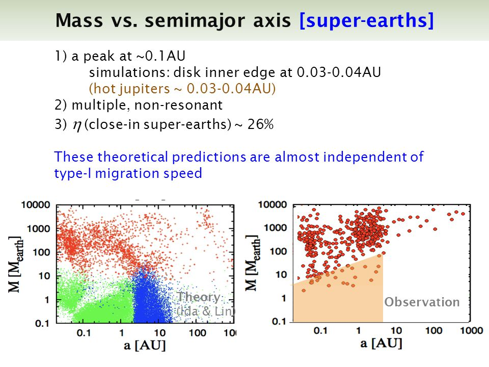 Observation Theory (Ida & Lin) 1) a peak at ~0.1AU simulations: disk inner edge at 0.03-0.04AU (hot jupiters ~ 0.03-0.04AU) 2) multiple, non-resonant 3) (close-in super-earths) ~ 26% These theoretical predictions are almost independent of type-I migration speed Mass vs.