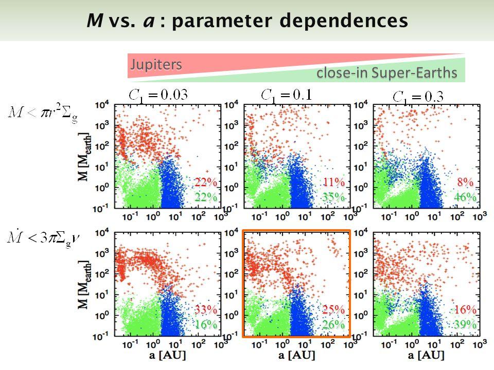 M vs. a : parameter dependences close-in Super-Earths Jupiters 22%22% 25%26%33%16% 8%46% 16%39% 11%35% c