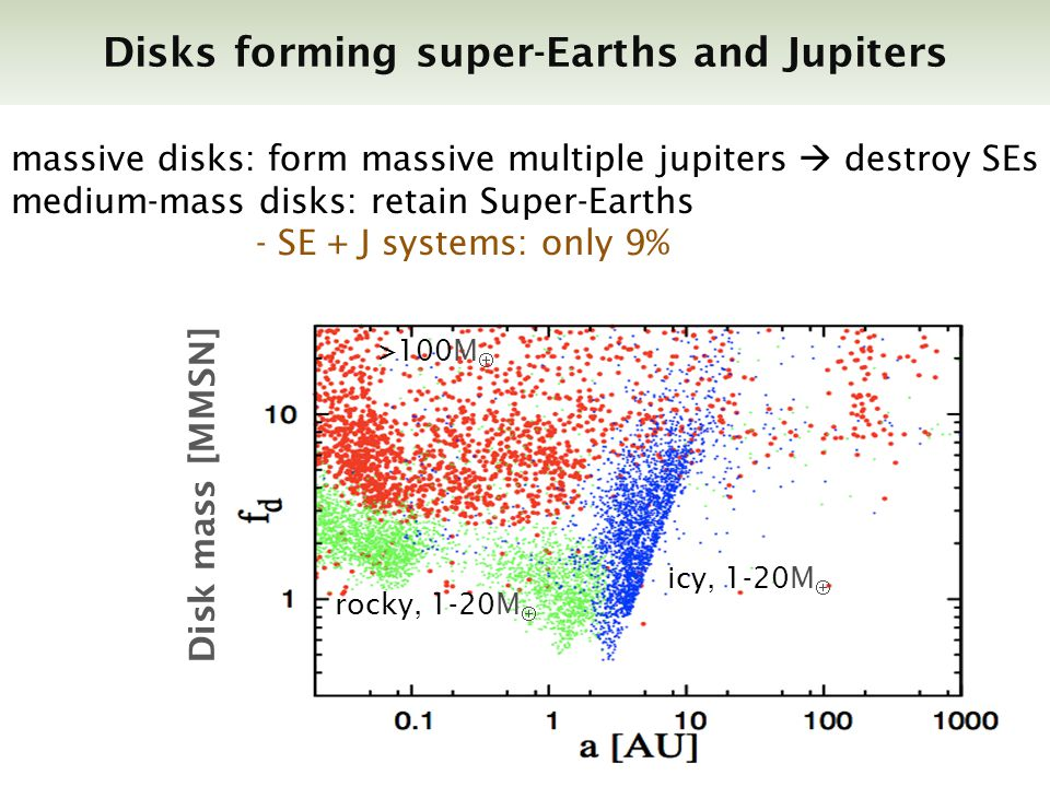 Disks forming super-Earths and Jupiters >100M rocky, 1-20M icy, 1-20M massive disks: form massive multiple jupiters destroy SEs medium-mass disks: retain Super-Earths - SE + J systems: only 9% Disk mass [MMSN]