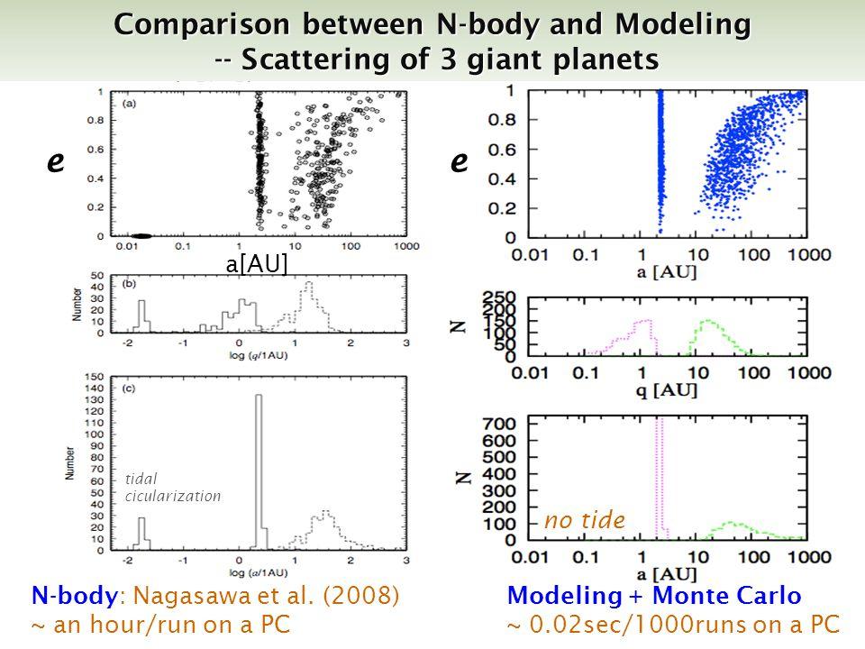 N-body: Nagasawa et al.