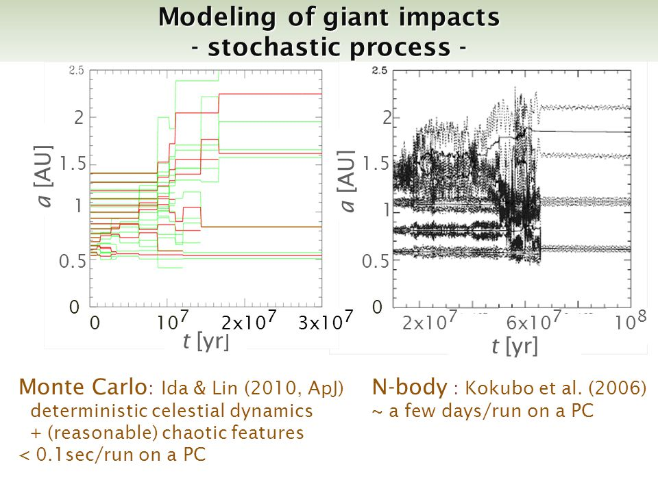 a [AU] t [yr] Monte Carlo : Ida & Lin (2010, ApJ) deterministic celestial dynamics + (reasonable) chaotic features < 0.1sec/run on a PC Modeling of giant impacts - stochastic process - t [yr] 3x10 7 10 7 2x10 7 10 8 1 22 1 0 2x10 7 6x10 7 N-body : Kokubo et al.