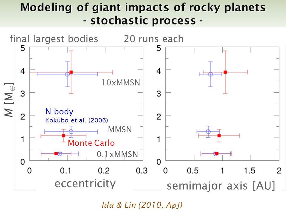 eccentricity M [M ] MMSN 10xMMSN 0.1xMMSN final largest bodies20 runs each Monte Carlo N-body Kokubo et al.