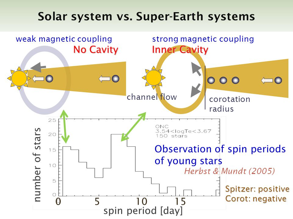 Solar system vs. Super-Earth systems corotation radius channel flow strong magnetic coupling Inner Cavity weak magnetic coupling No Cavity spin period