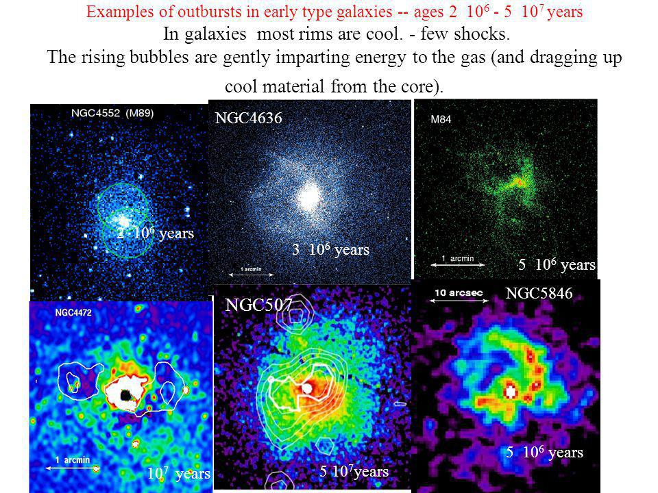 Examples of outbursts in early type galaxies -- ages years In galaxies most rims are cool.