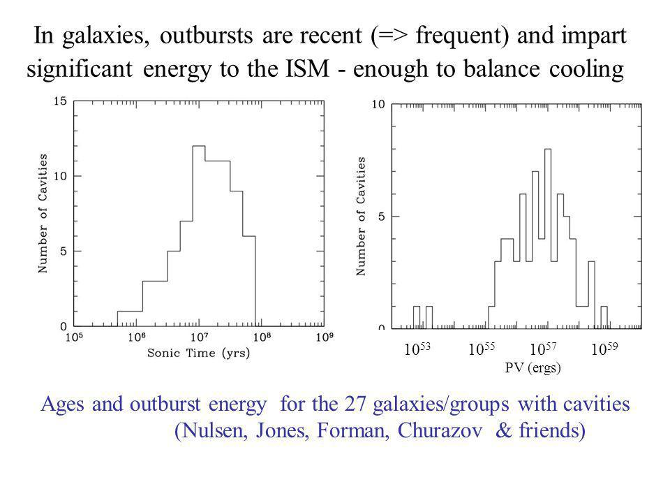 In galaxies, outbursts are recent (=> frequent) and impart significant energy to the ISM - enough to balance cooling AGE of outbursts PV (ergs) Ages and outburst energy for the 27 galaxies/groups with cavities (Nulsen, Jones, Forman, Churazov & friends)