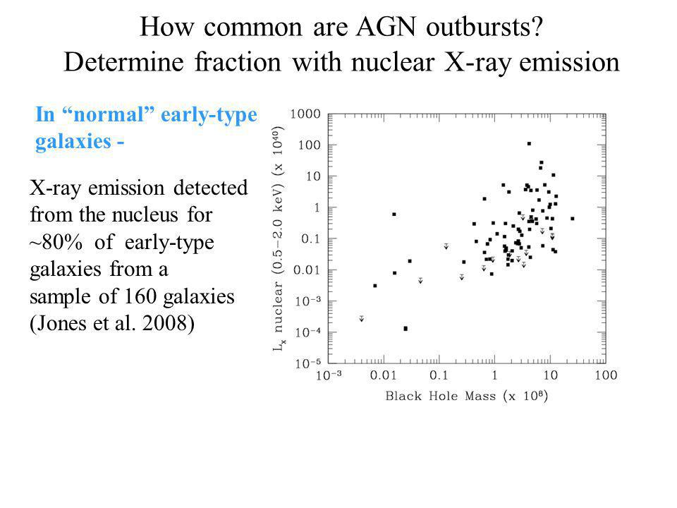 X-ray emission detected from the nucleus for ~80% of early-type galaxies from a sample of 160 galaxies (Jones et al.