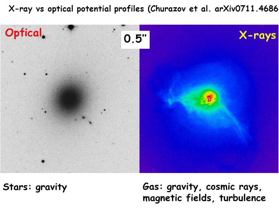 X-ray vs optical potential profiles (Churazov et al.