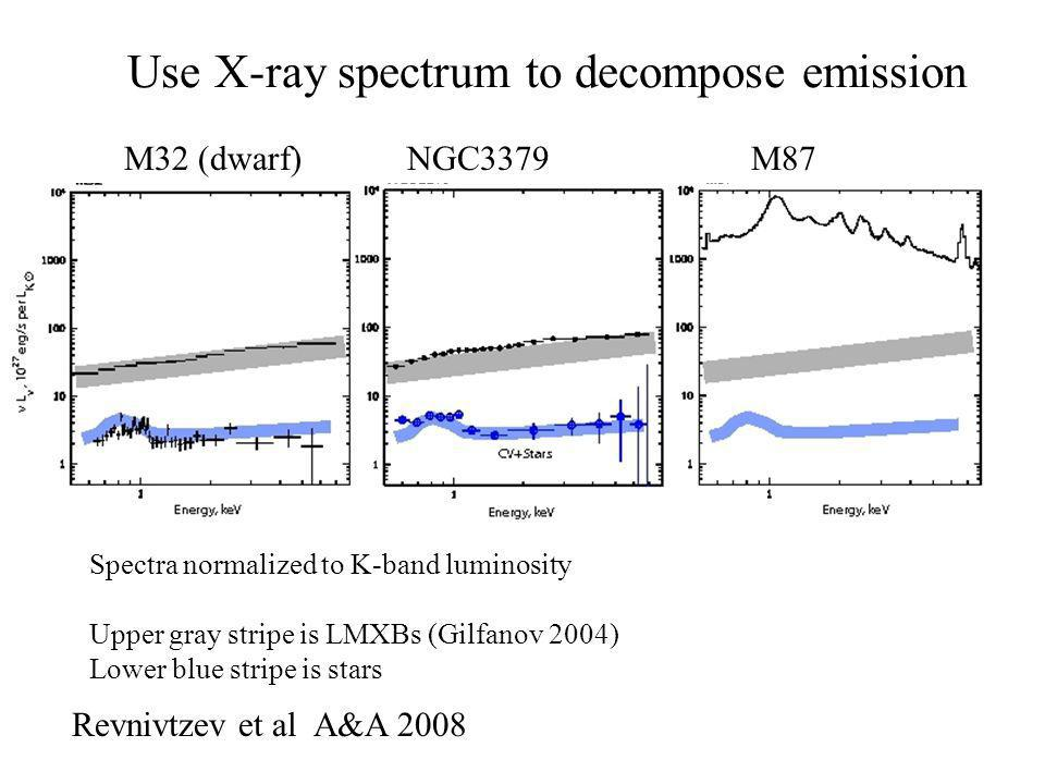 Use X-ray spectrum to decompose emission Revnivtzev et al A&A 2008 M32 (dwarf) NGC3379 M87 Spectra normalized to K-band luminosity Upper gray stripe is LMXBs (Gilfanov 2004) Lower blue stripe is stars