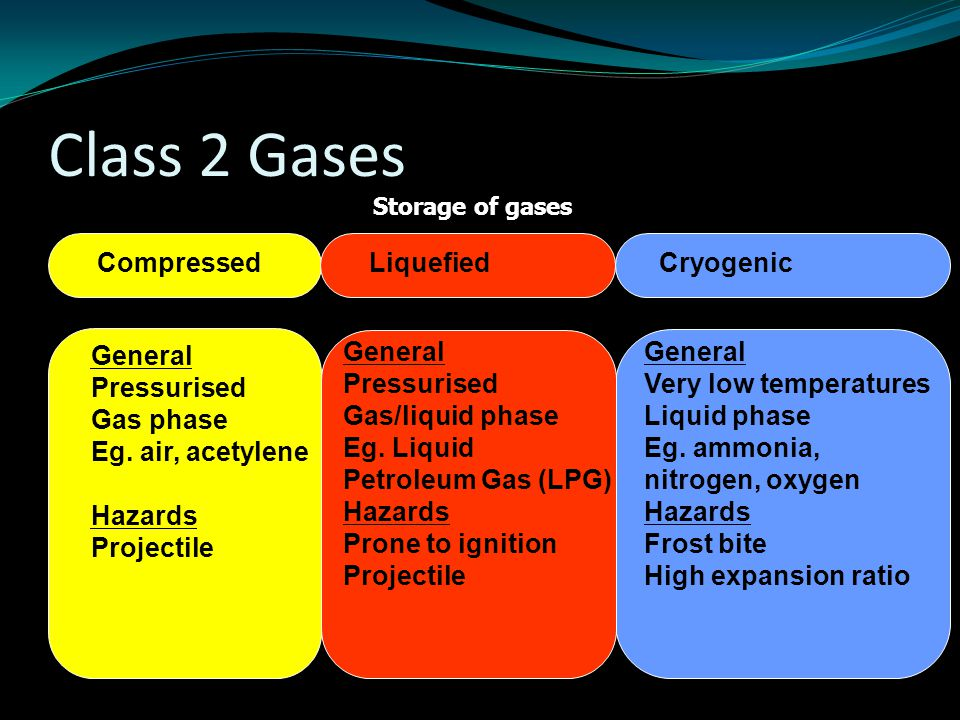 Class 2 Gases Storage of gases Compressed General Pressurised Gas phase Eg. air, acetylene Hazards Projectile Cryogenic General Very low temperatures