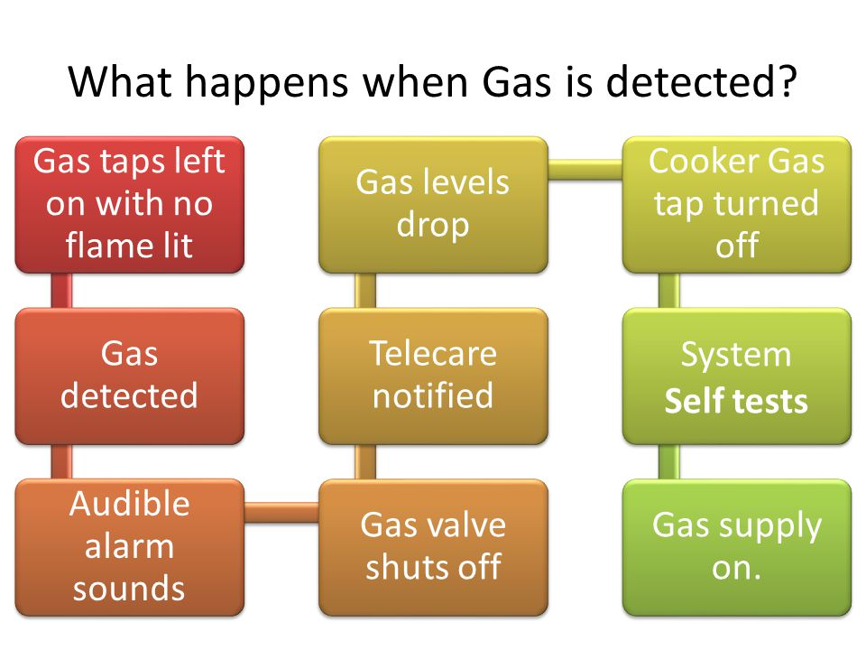 What happens when Gas is detected.