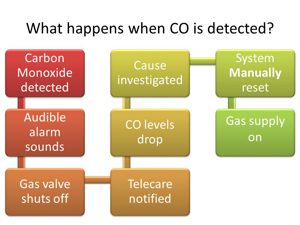 What happens when CO is detected? Carbon Monoxide detected Audible alarm sounds Gas valve shuts off Telecare notified CO levels drop Cause investigate