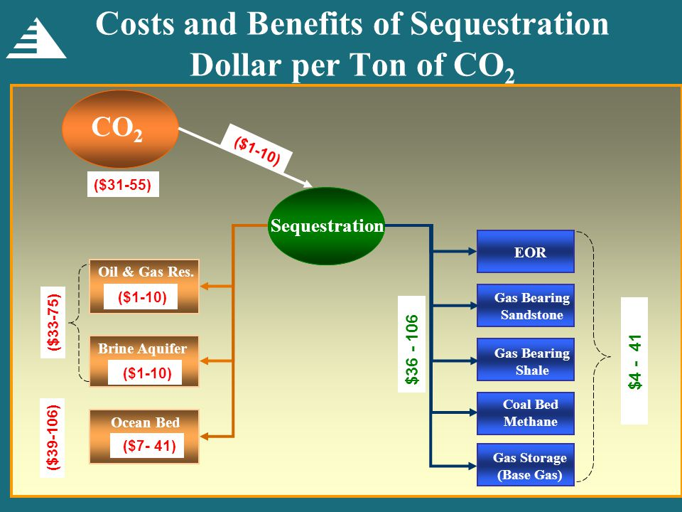 Costs and Benefits of Sequestration Dollar per Ton of CO 2 Oil & Gas Res.