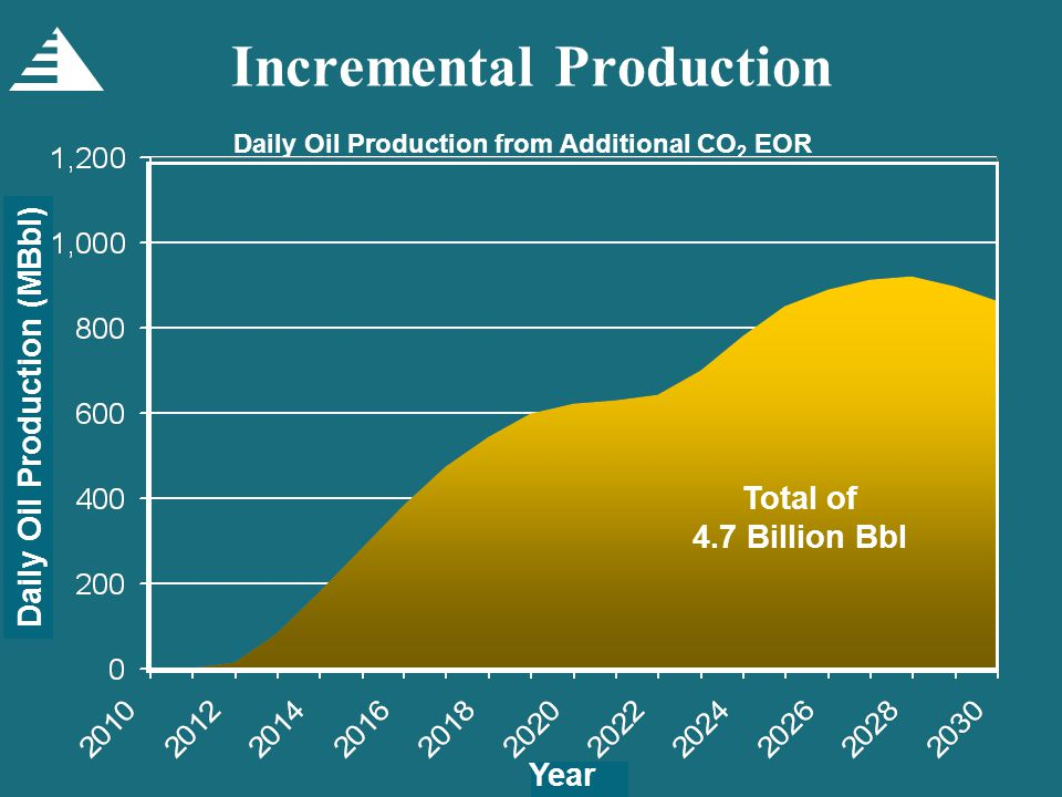 Incremental Production Daily Oil Production from Additional CO 2 EOR Total of 4.7 Billion Bbl Daily Oil Production (MBbl) Year