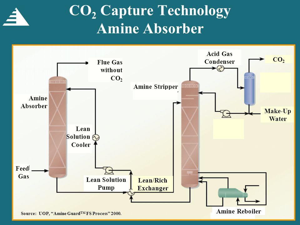 Variations of Technology (Proprietary Licenses) Amine with SO 2 removal – Kerr McGee/ABB Lummus Costain Oil Gas and Process Limited (natural gas) Amine Guard and Amine Guard II – UOP Econamine FG – Fluor Daniel, Inc.