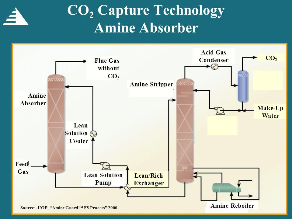 CO 2 EOR Candidate Fields (1,700 Reservoirs, 20 Billion Barrels)
