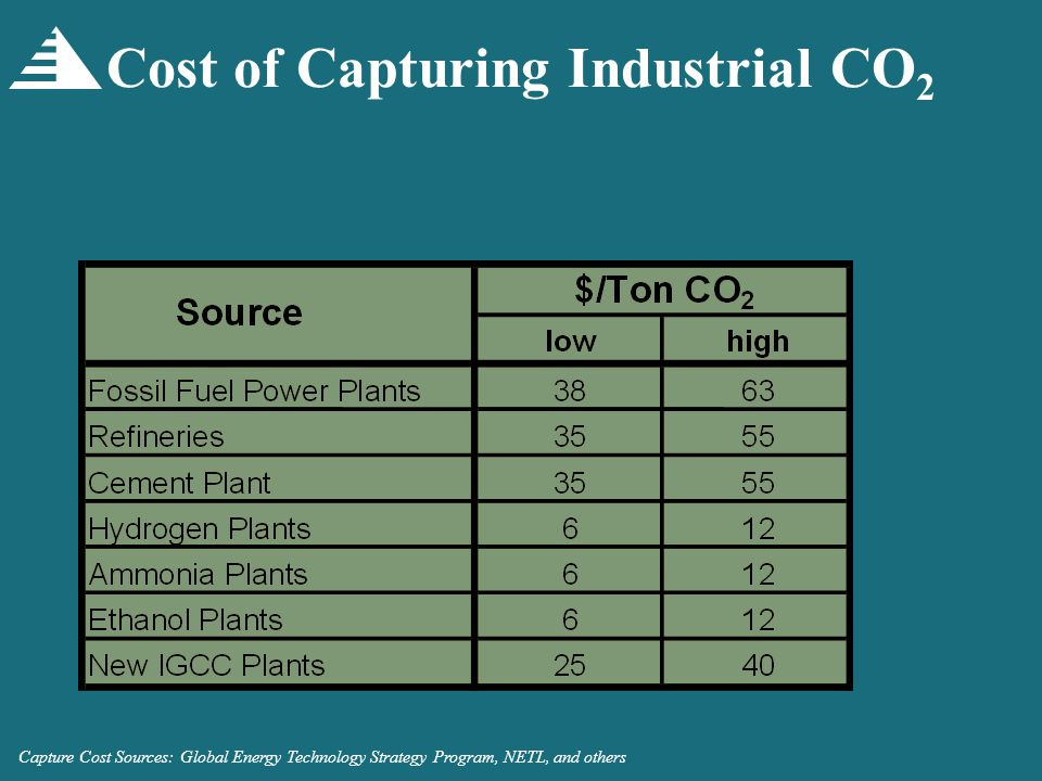 Cost of Capturing Industrial CO 2 Capture Cost Sources: Global Energy Technology Strategy Program, NETL, and others