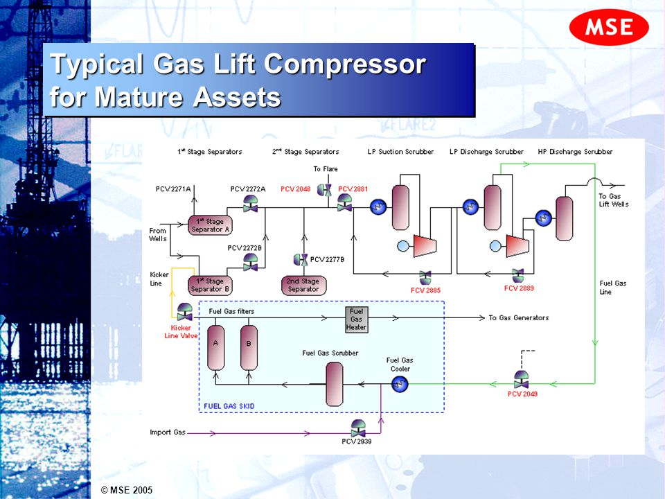 © MSE 2005 Typical Gas Lift Compressor for Mature Assets